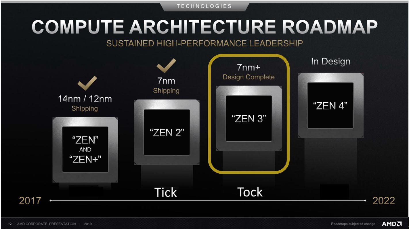 COMPUTE ARCHITECTURE ROADMAP AMD