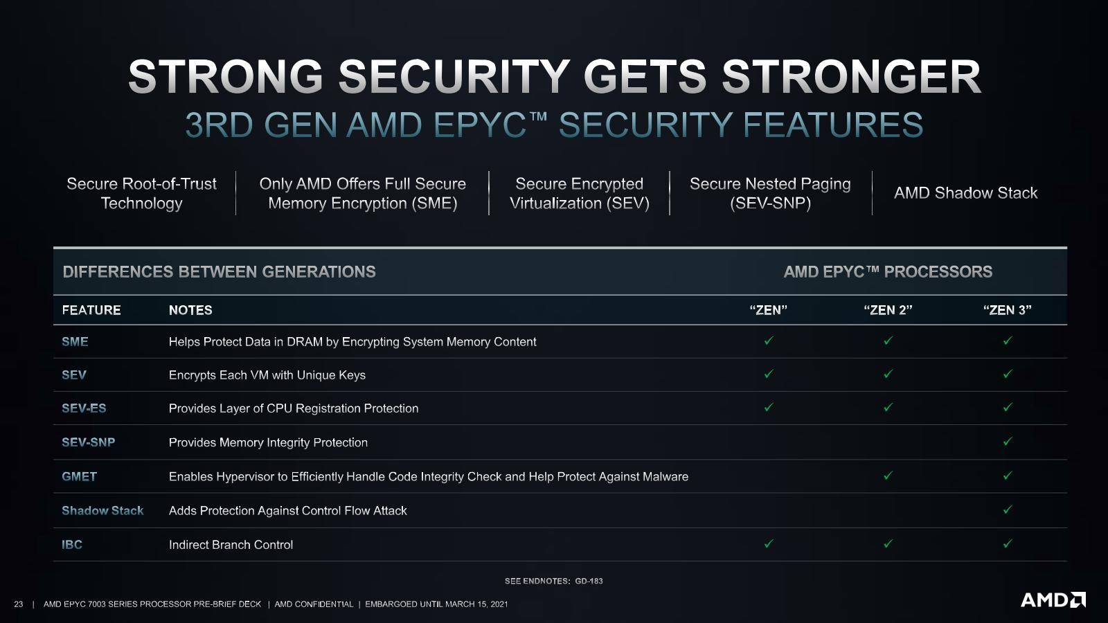 STRONG SECURITY GETS STRONGER